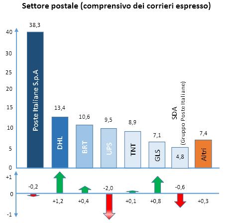 servizio-postale