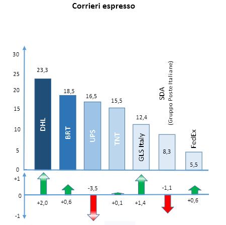 corriere-espresso