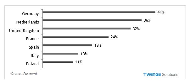 percentuali-resi-paesi-eu