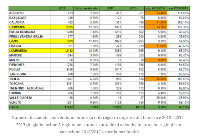 ecommerce-italia-regioni