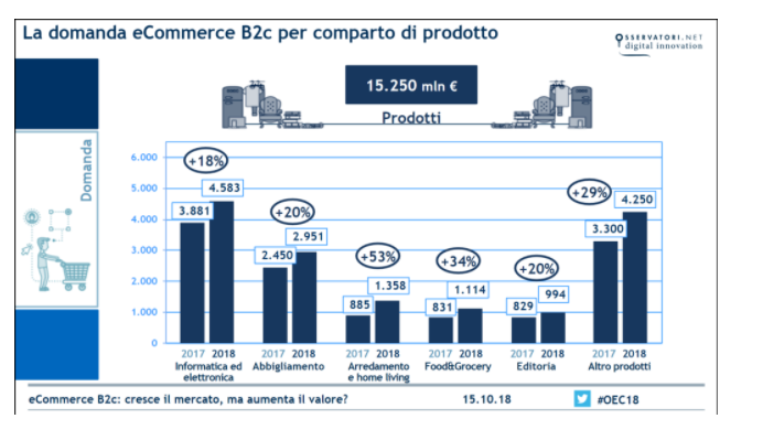 domanda-ecommerce-prodotto